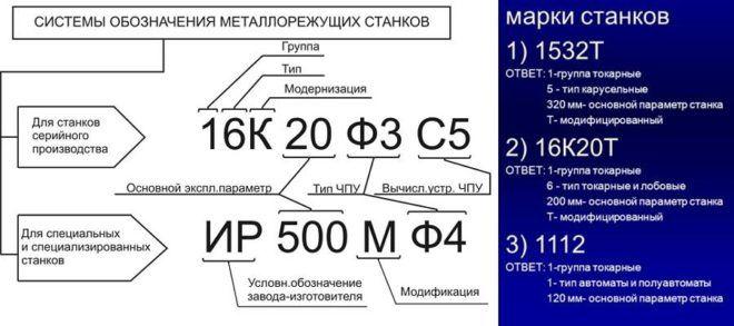 16К20 расшифровка токарного станка