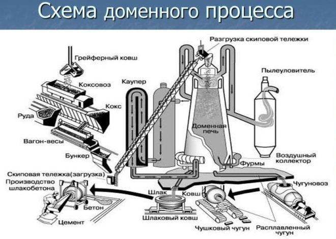Доменный процесс