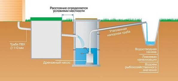 Дренажный канализационный насос
