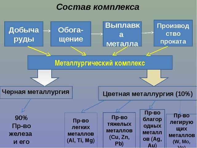 Этапы черной металлургии
