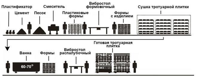 Этапы производства тротуарной плитки по технологии вибролитья
