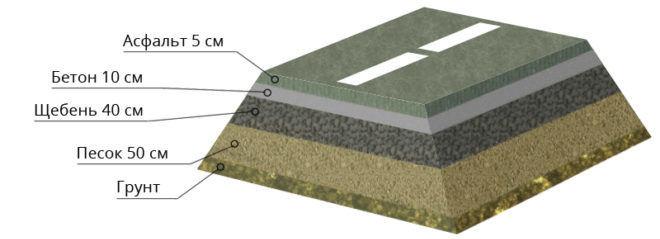 Федеральный стандарт добавляет слой бетона 10см, слои песка и щебня увеличиваются - 50 и 40 см соответственно