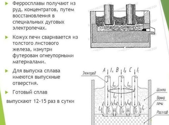 Ферросплавы