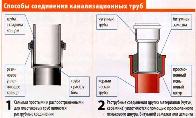 Герметичность стыков при укладке труб