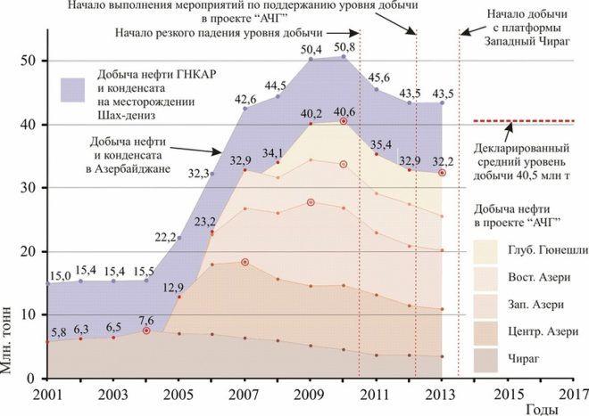 История морской добычи
