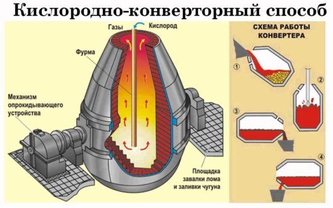 Кислородно-конвертерный способ получения стали