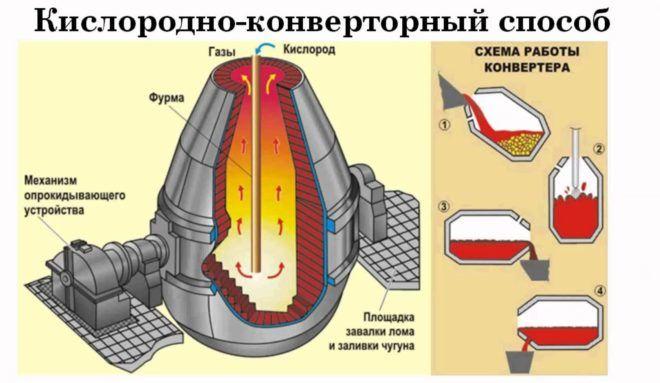 Кислородно-конверторный способ плавки чугуна