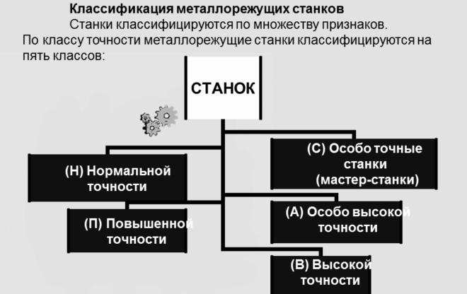 Классификация металлорежущих станков по классу точности