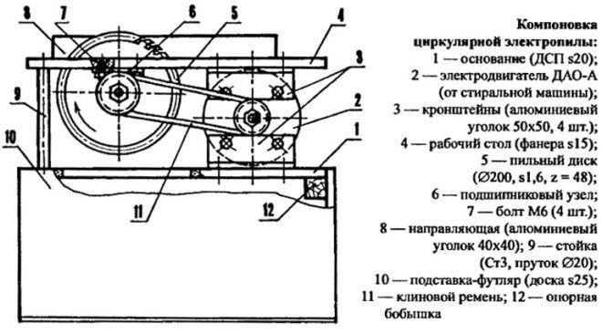 Конструкция циркулярной пилыКонструкция циркулярной пилы