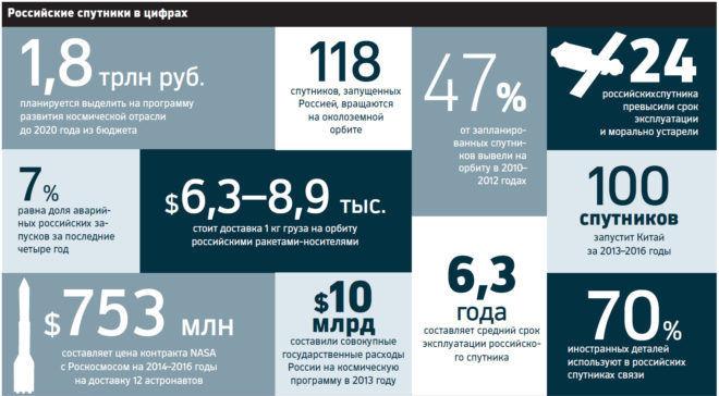Космическая отрасль России