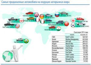 Лидеры автомобилестроения в мире