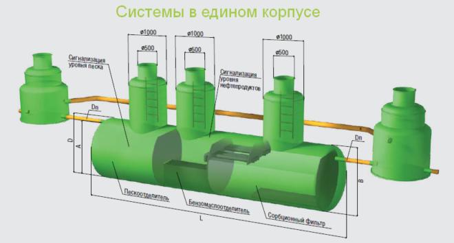 Модульные очистные сооружения