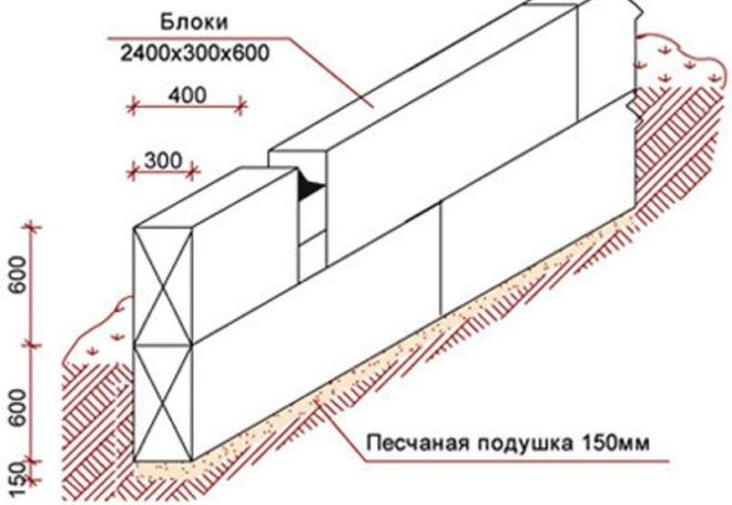 Монтаж блоков ФБС
