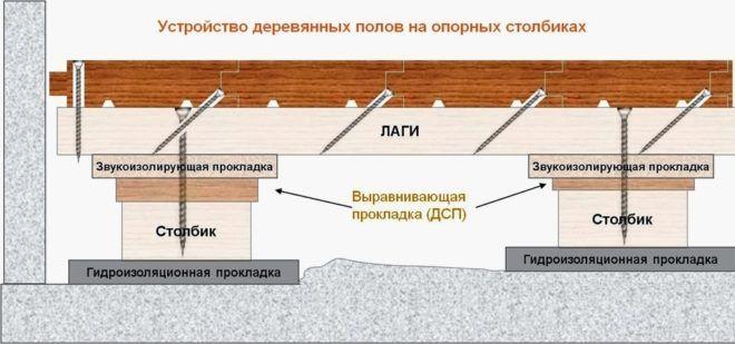 Монтаж массивов на лаги