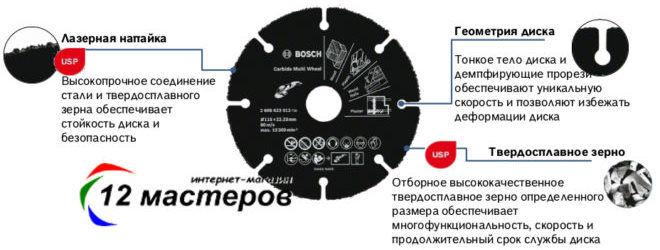 Мультифункциональный твердосплавный диск Bosch 125 мм на болгарку