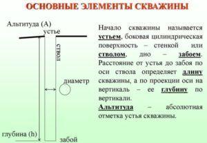 Основные элементы скважины