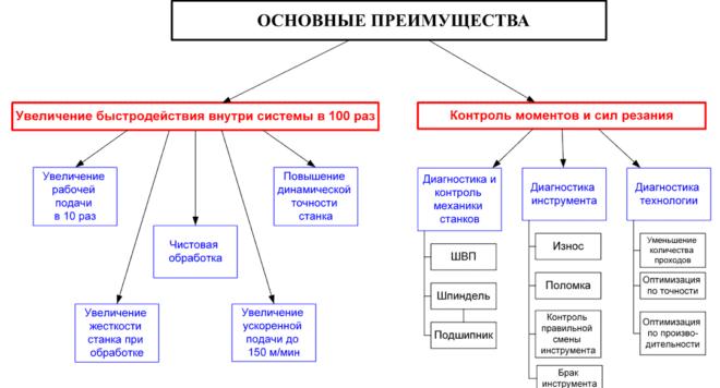 Основные преимущества системы ЧПУ