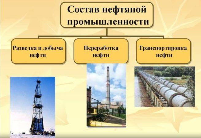 Отраслевой состав нефти