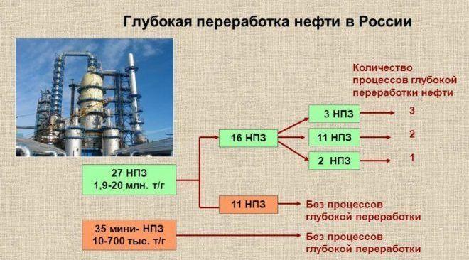 Перспективы развития нефтяной промышленности России