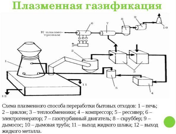 Плазменная газификация
