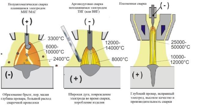 Преимущества технологии плазменной сварки