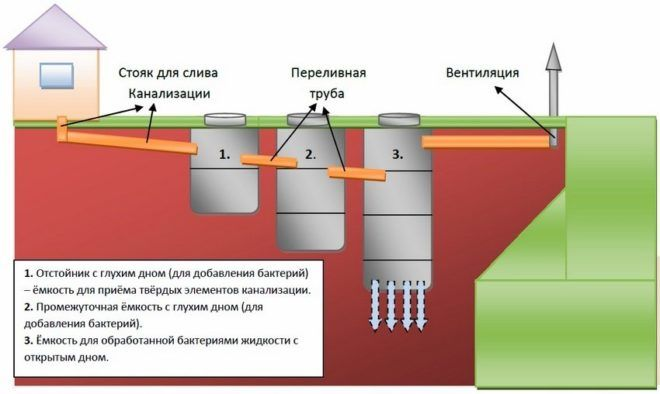 Пример устройства септика для загородного дома