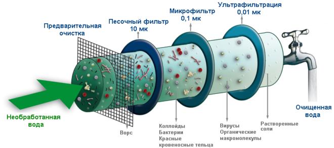 Принцип химического очищения воды