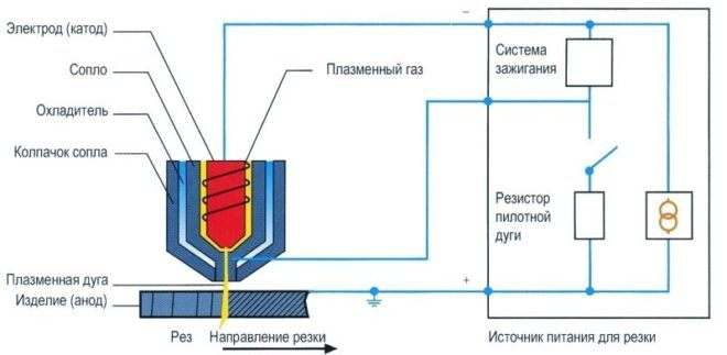 Принцип работы плазмореза