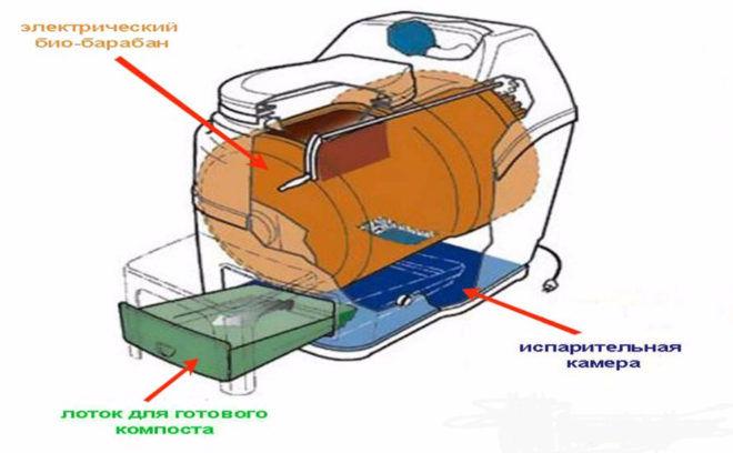 Принцип работы сжигающего электрического туалета