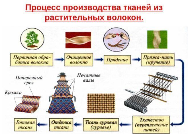 Производство пряжи