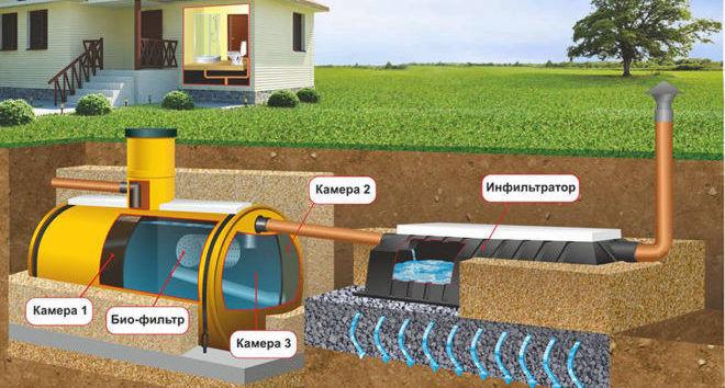 Простейшая конструкция канализации