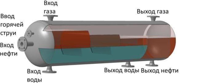 Процесс разделения нефти и воды