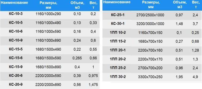 Размеры стандартных бетонных колец и их объем