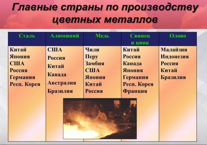 россия лидирующие позиции цветной металл