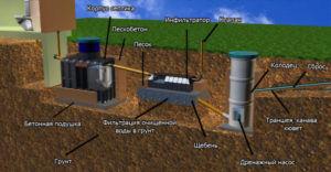 Схема устройства септика с инфильтратом