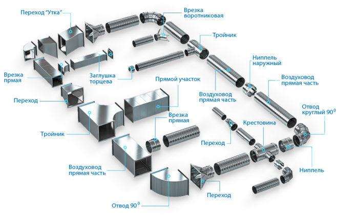 Схема изготовления воздуховодов