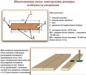 Схема конструкции шпунтованной доски