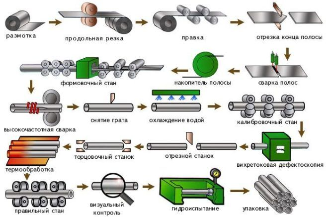 Схема основных этапов производства прямошовных труб