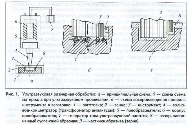 Схема процесса ультразвуковой обработки