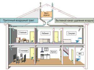 Схема расположения вентиляции частного дома