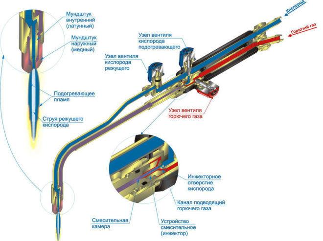 Схема резака газового