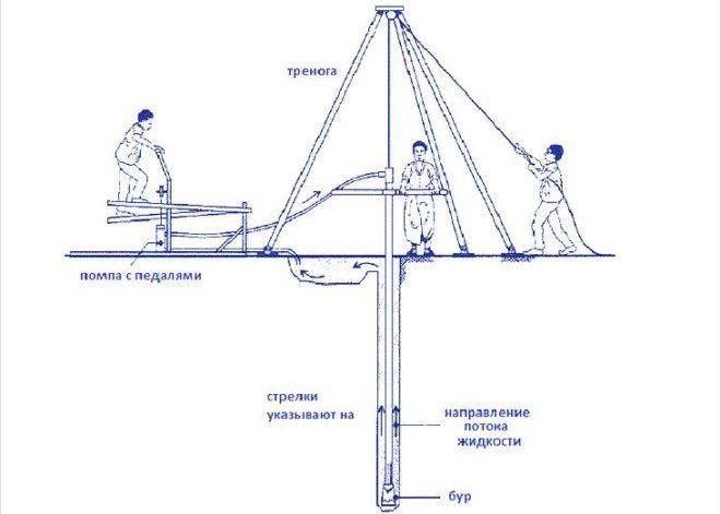 Схема ручной буровой установки