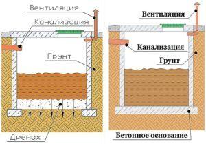 Схема стоительства туатела для дачи и устройства выгребной ямы без дна и с дном