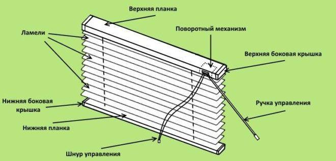 Схема строения горизонтальных жалюзи