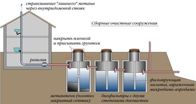 Схема трёхкамерного септика