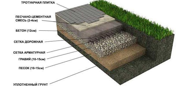 Схема устройства бетонного основания для укладки тротуарной плитки
