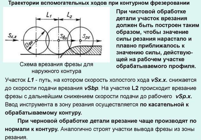 Схема врезания фрезы для наружного контура