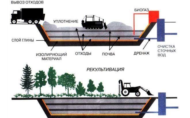 Схема захоронения отходов на полигоне