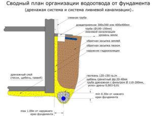 Система дренажной и ливневой канализации