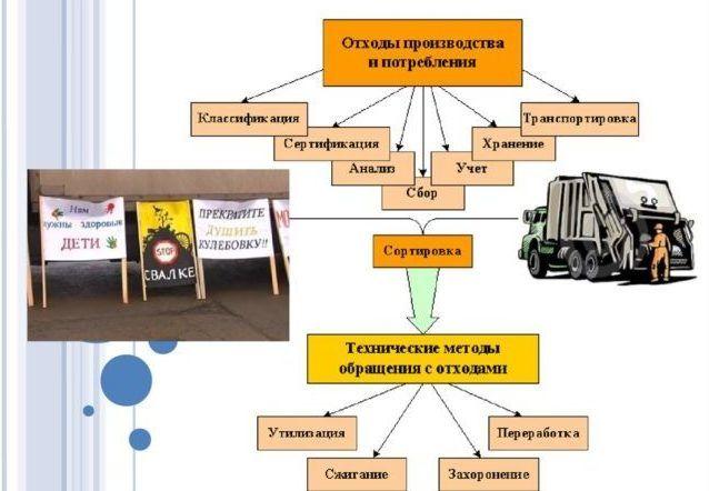 Собирание и дальнейшая переработка отходов 3 категории опасности